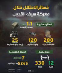 خسائر الاحتلال خلال معركة سيف القدس